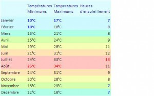 temperatures moyennes a zarzis
